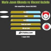 Mario Jason Kikonda vs Vincent Koziello h2h player stats