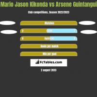 Mario Jason Kikonda vs Arsene Guintangui h2h player stats