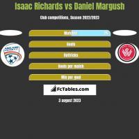 Isaac Richards vs Daniel Margush h2h player stats