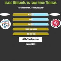 Isaac Richards vs Lawrence Thomas h2h player stats