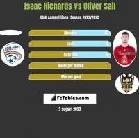 Isaac Richards vs Oliver Sail h2h player stats
