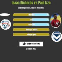 Isaac Richards vs Paul Izzo h2h player stats