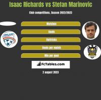 Isaac Richards vs Stefan Marinovic h2h player stats
