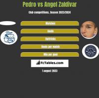 Pedro vs Angel Zaldivar h2h player stats
