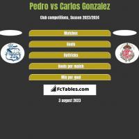 Pedro vs Carlos Gonzalez h2h player stats