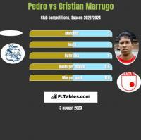 Pedro vs Cristian Marrugo h2h player stats