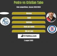 Pedro vs Cristian Tabo h2h player stats
