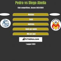 Pedro vs Diego Abella h2h player stats