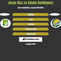Jorge Diaz vs Adolfo Dominguez h2h player stats