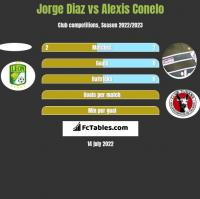 Jorge Diaz vs Alexis Conelo h2h player stats