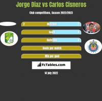 Jorge Diaz vs Carlos Cisneros h2h player stats