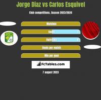 Jorge Diaz vs Carlos Esquivel h2h player stats