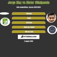 Jorge Diaz vs Dieter Villalpando h2h player stats