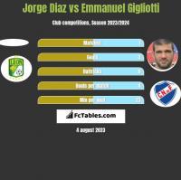 Jorge Diaz vs Emmanuel Gigliotti h2h player stats