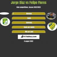 Jorge Diaz vs Felipe Flores h2h player stats