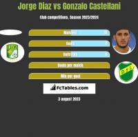 Jorge Diaz vs Gonzalo Castellani h2h player stats