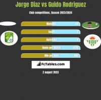 Jorge Diaz vs Guido Rodriguez h2h player stats