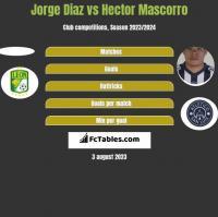 Jorge Diaz vs Hector Mascorro h2h player stats
