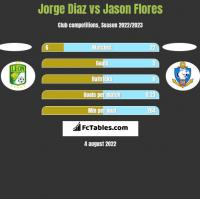 Jorge Diaz vs Jason Flores h2h player stats