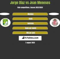 Jorge Diaz vs Jean Meneses h2h player stats