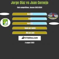 Jorge Diaz vs Juan Cornejo h2h player stats