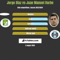 Jorge Diaz vs Juan Manuel Iturbe h2h player stats