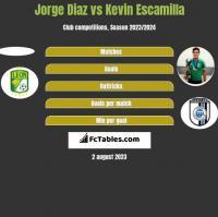 Jorge Diaz vs Kevin Escamilla h2h player stats