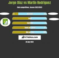 Jorge Diaz vs Martin Rodriguez h2h player stats