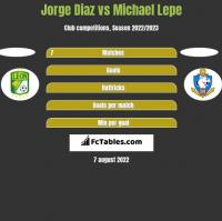 Jorge Diaz vs Michael Lepe h2h player stats