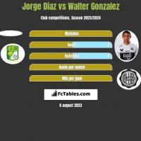 Jorge Diaz vs Walter Gonzalez h2h player stats