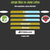 Jorge Diaz vs Juan Leiva h2h player stats