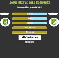 Jorge Diaz vs Jose Rodriguez h2h player stats