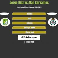 Jorge Diaz vs Alan Cervantes h2h player stats