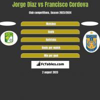 Jorge Diaz vs Francisco Cordova h2h player stats