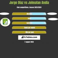 Jorge Diaz vs Johnatan Andia h2h player stats
