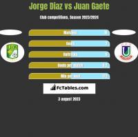 Jorge Diaz vs Juan Gaete h2h player stats