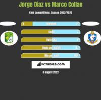 Jorge Diaz vs Marco Collao h2h player stats