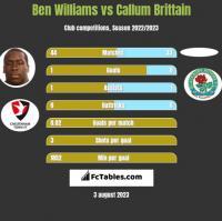 Ben Williams vs Callum Brittain h2h player stats