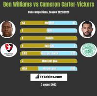 Ben Williams vs Cameron Carter-Vickers h2h player stats