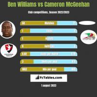 Ben Williams vs Cameron McGeehan h2h player stats