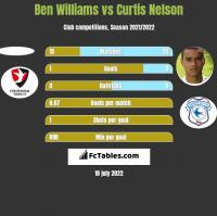 Ben Williams vs Curtis Nelson h2h player stats