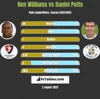 Ben Williams vs Daniel Potts h2h player stats