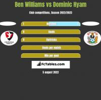 Ben Williams vs Dominic Hyam h2h player stats