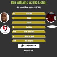 Ben Williams vs Eric Lichaj h2h player stats