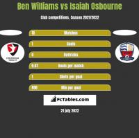Ben Williams vs Isaiah Osbourne h2h player stats