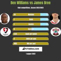 Ben Williams vs James Bree h2h player stats