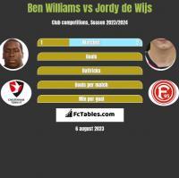 Ben Williams vs Jordy de Wijs h2h player stats