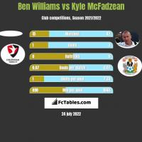 Ben Williams vs Kyle McFadzean h2h player stats