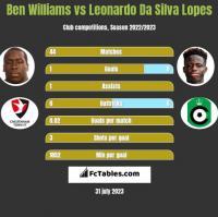 Ben Williams vs Leonardo Da Silva Lopes h2h player stats
