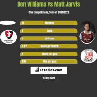 Ben Williams vs Matt Jarvis h2h player stats